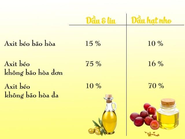 So sánh hàm lượng axit béo giữa dầu hạt nho và dầu ô liu